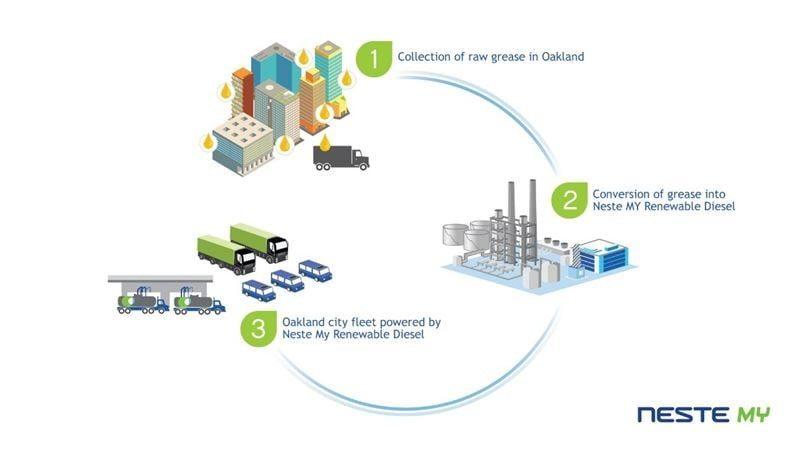 Image: Circular Economy Concept Transforms 'City Waste to City Fuel'